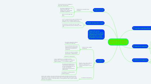 Mind Map: Medidas Bivariantes de regresión y correlación