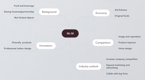 Mind Map: Mr.M