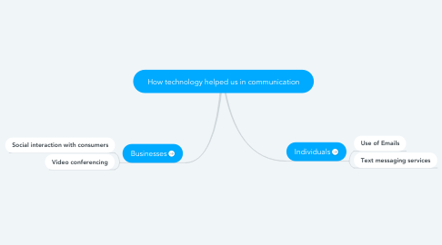 Mind Map: How technology helped us in communication