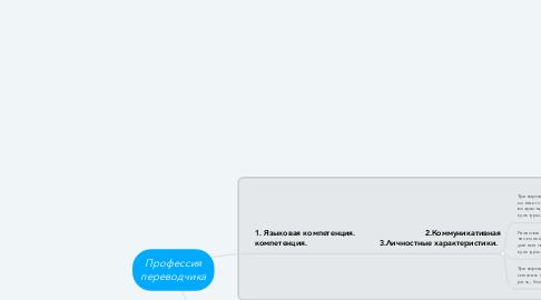 Mind Map: Профессия переводчика