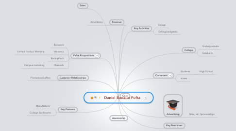 Mind Map: Daniel Bonello Pufta