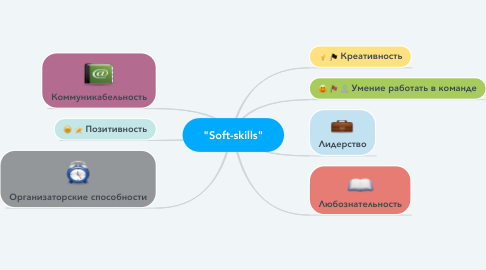 "Mind Map: ""Soft-skills"""