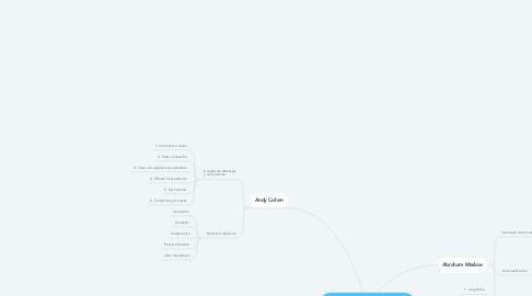 Mind Map: Liderazgo, autorrealización y trascendencia