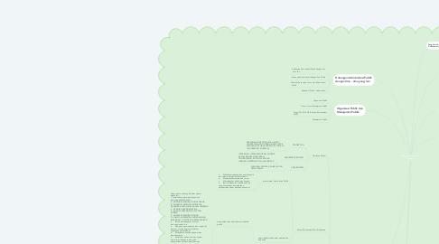 Mind Map: Pengantar Ilmu Administrasi Negara