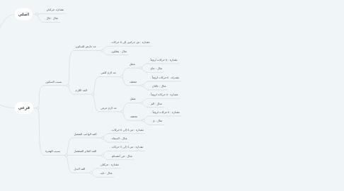 Mind Map: المد