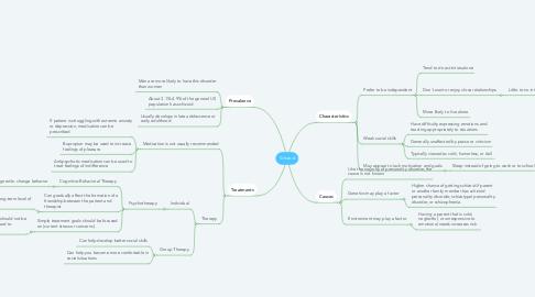 Mind Map: Schizoid