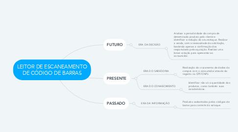 Mind Map: LEITOR DE ESCANEAMENTO DE CÓDIGO DE BARRAS