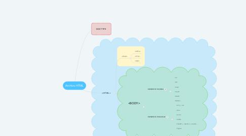 Mind Map: Archivo HTML