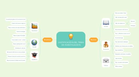 Mind Map: JUSTIFICACIÓN DEL TEMA DE INVESTIGACIÓN