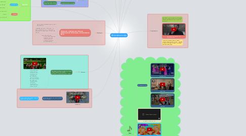 Mind Map: Фольклорные жанры