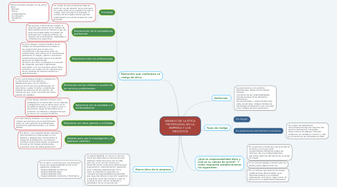 Mind Map: MANEJO DE LA ÉTICA PROFESIONAL EN LA EMPRESA Y LOS  NEGOCIOS