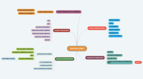 Mind Map: MASTER CLINIC