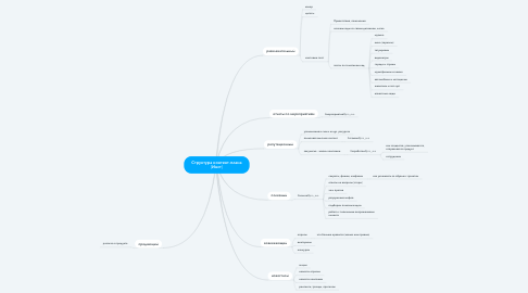Mind Map: Структура контент-плана [Инст]