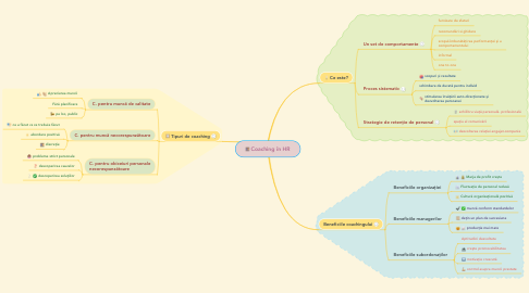 Mind Map: Coaching în HR