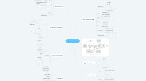 Mind Map: PBL CASE 11: CANCER
