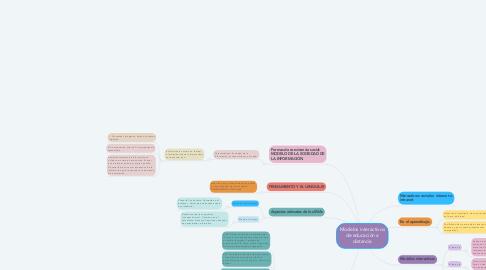 Mind Map: Modelos interactivos de educación a distancia