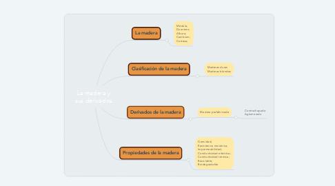 Mind Map: La madera y sus derivados