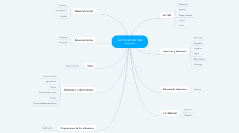 Mind Map: Curriculum materia nutrición