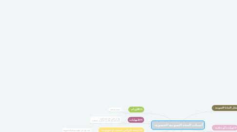 Mind Map: أسباب البحة الصوتية العضوية: