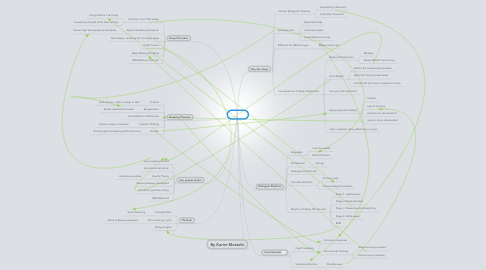 Mind Map: Dream