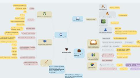 Mind Map: Gestion educativa