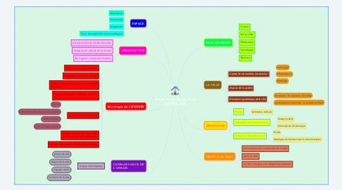 Mind Map: DROIT A LA VILLE, A LA CENTRALITE