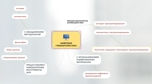 Mind Map: ЦИФРОВАЯ ГУМАНИТАРИСТИКА