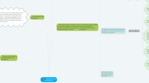 Mind Map: justificación de la investigación