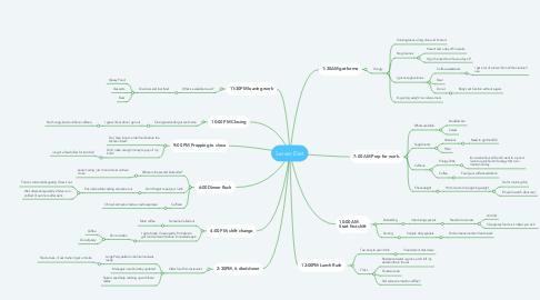 Mind Map: Server Diet