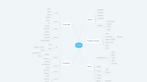 Mind Map: LGPD