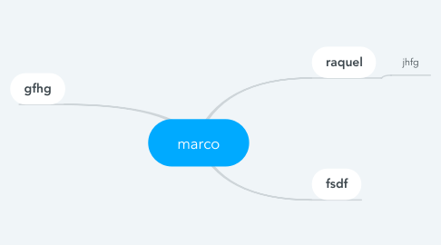 Mind Map: marco