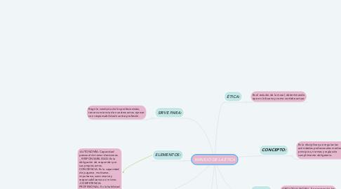 Mind Map: MANEJO DE LA ÉTICA