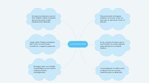 Mind Map: JUSTIFICACIÓN