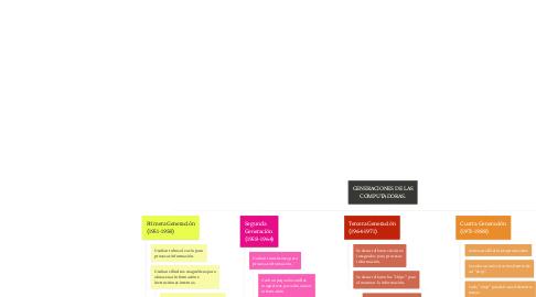 Mind Map: GENERACIONES DE LAS COMPUTADORAS.