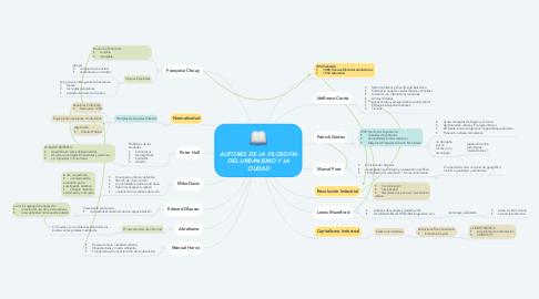 Mind Map: AUTORES DE LA FILOSOFIA DEL URBANISMO Y LA CIUDAD