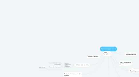 Mind Map: Aprendizagem visível