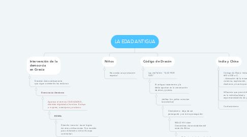 Mind Map: LA EDAD ANTIGUA