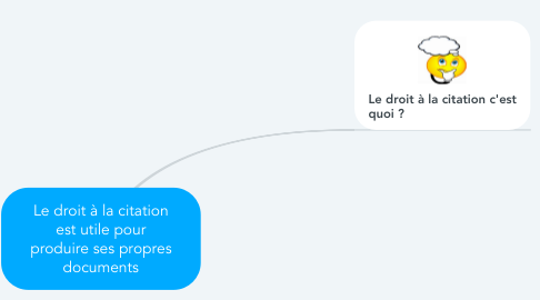 Mind Map: Le droit à la citation est utile pour produire ses propres documents