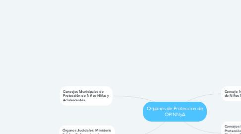 Mind Map: Organos de Proteccion de OPINNyA