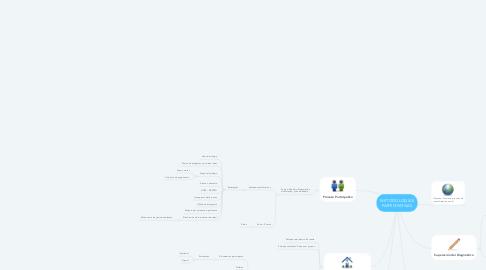 Mind Map: METODOLOGÍAS PARTICIPATIVAS