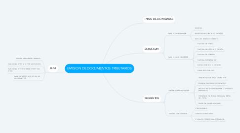 Mind Map: EMISION DE DOCUMENTOS TRIBUTARIOS