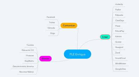 Mind Map: PLE Enrique