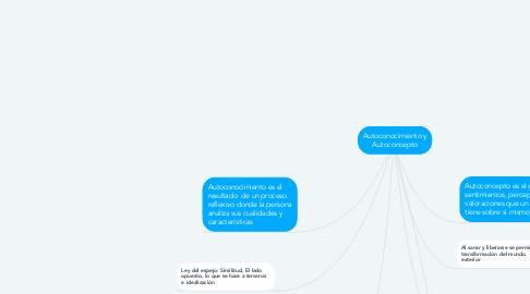 Mind Map: Autoconocimiento y Autoconcepto