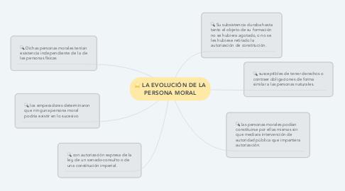 Mind Map: LA EVOLUCIÓN DE LA PERSONA MORAL
