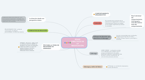 Mind Map: ROLES DIRECTIVOS DE LA NEGOCIACIÓN