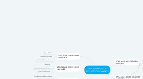 Mind Map: SUB SISTEMAS DE RECURSOS HUMANOS