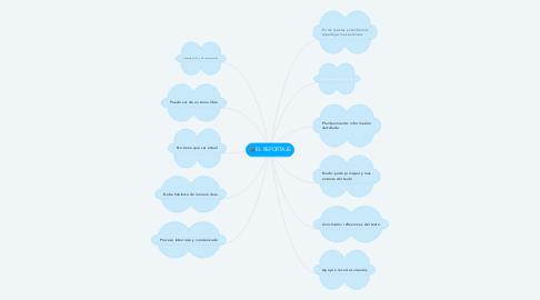Mind Map: EL REPORTAJE