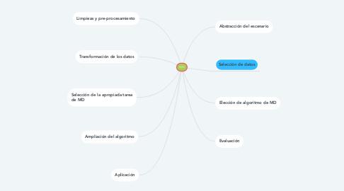 Mind Map: KDD