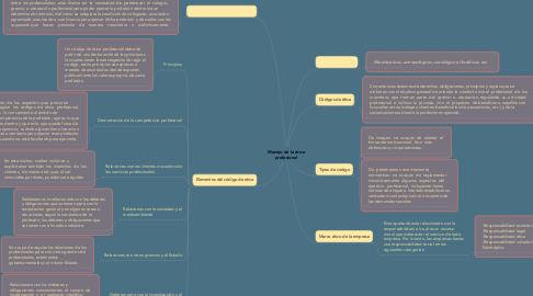Mind Map: Manejo de la etica profesional