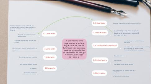 Mind Map: El uso de canciones populares en el aula de inglés para  mejorar las habilidades de escucha y habla de los estudiantes de secundaria del colegio Celina Vivar. Periodo 2019-2020.